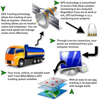 how-gps-tracking-works - bsierad